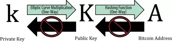 Relationship between private key, public key, bitcoin address