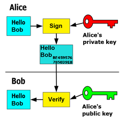 Alice signs the message with her private key and Bob verifies the message with Alice's public key