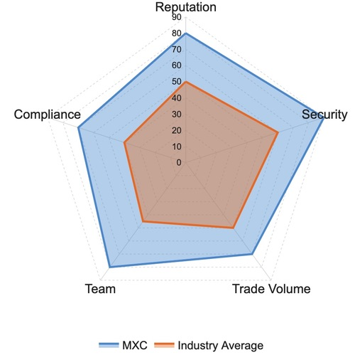 MXC Exchange Ratings and Reviews: Reputation, Security, Trade Volume, Team, Compliance