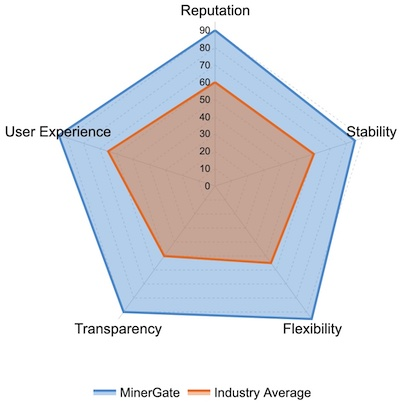 MinerGate Ratings and Reviews: Reputation, Stability, Flexibility, Transparency, User Experience