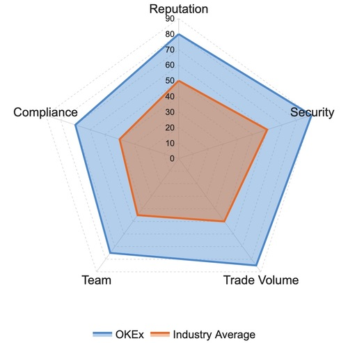 OKEX Exchange Ratings and Reviews: Reputation, Security, Trade Volume, Team, Compliance