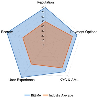 Bit2Me Ratings and Reviews: Reputations, Payment Options, Escrow, User Experience, KYC & AML