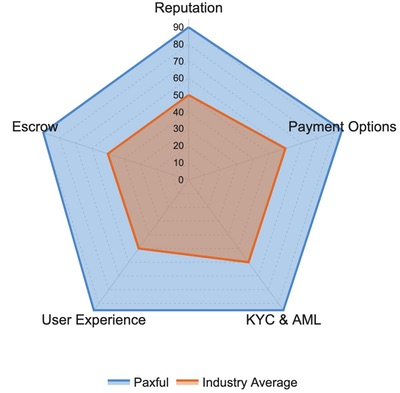 Paxful Ratings and Reviews: Reputations, Payment Options, Escrow, User Experience, KYC & AML