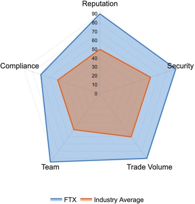 FTX Derivatives Exchange Ratings and Reviews: Reputation, Security, Trade Volume, Team, Compliance