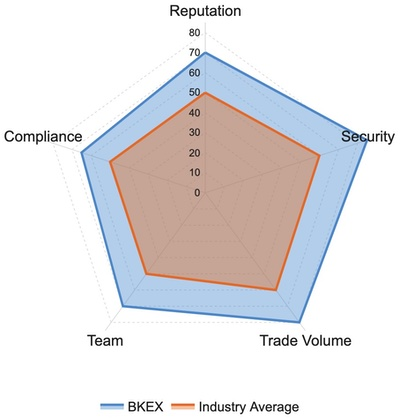 BKEX Exchange Ratings and Reviews: Reputation, Security, Trade Volume, Team, Compliance