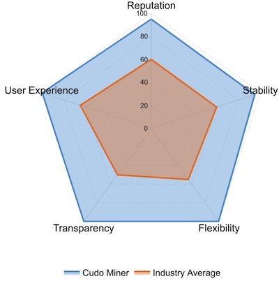 Cudo Miner Ratings and Reviews: Reputation, Stability, Flexibility, Transparency, User Experience